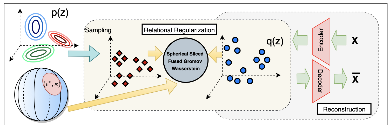 Improving Relational Regularized Autoencoders with Spherical Sliced Fused Gromov Wasserstein