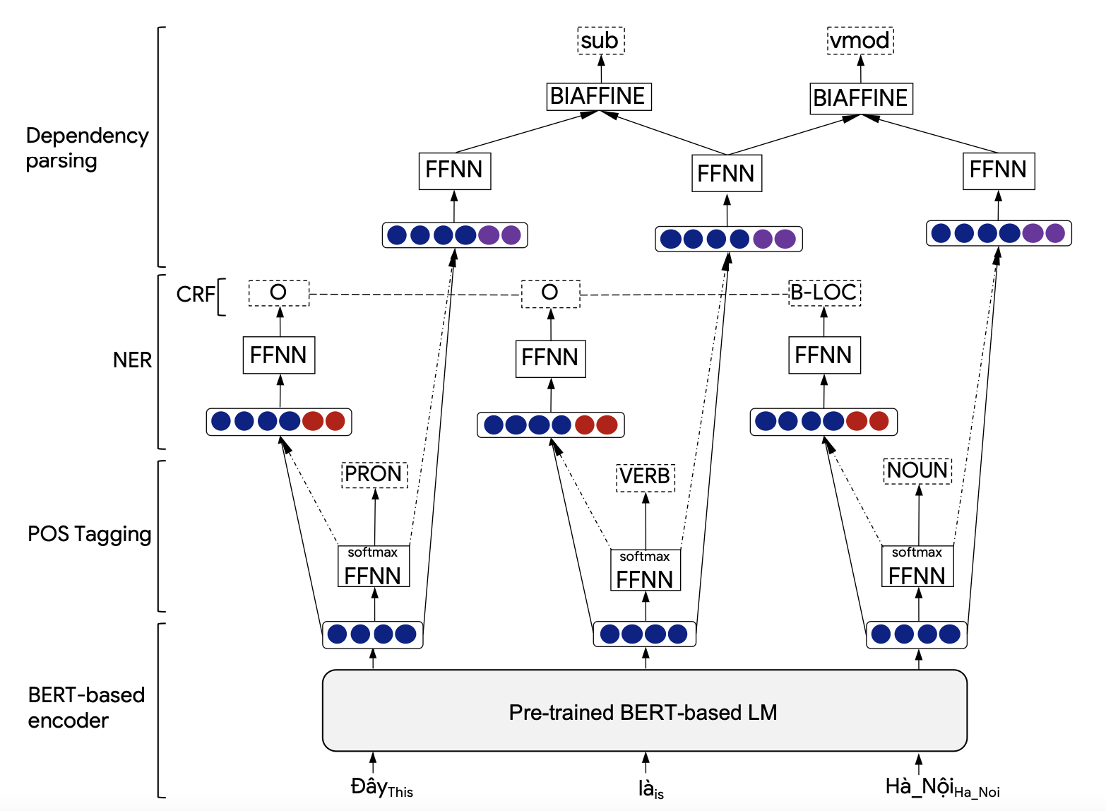 PhoNLP: A joint multi-task learning model for Vietnamese part-of-speech tagging, named entity recognition and dependency parsing