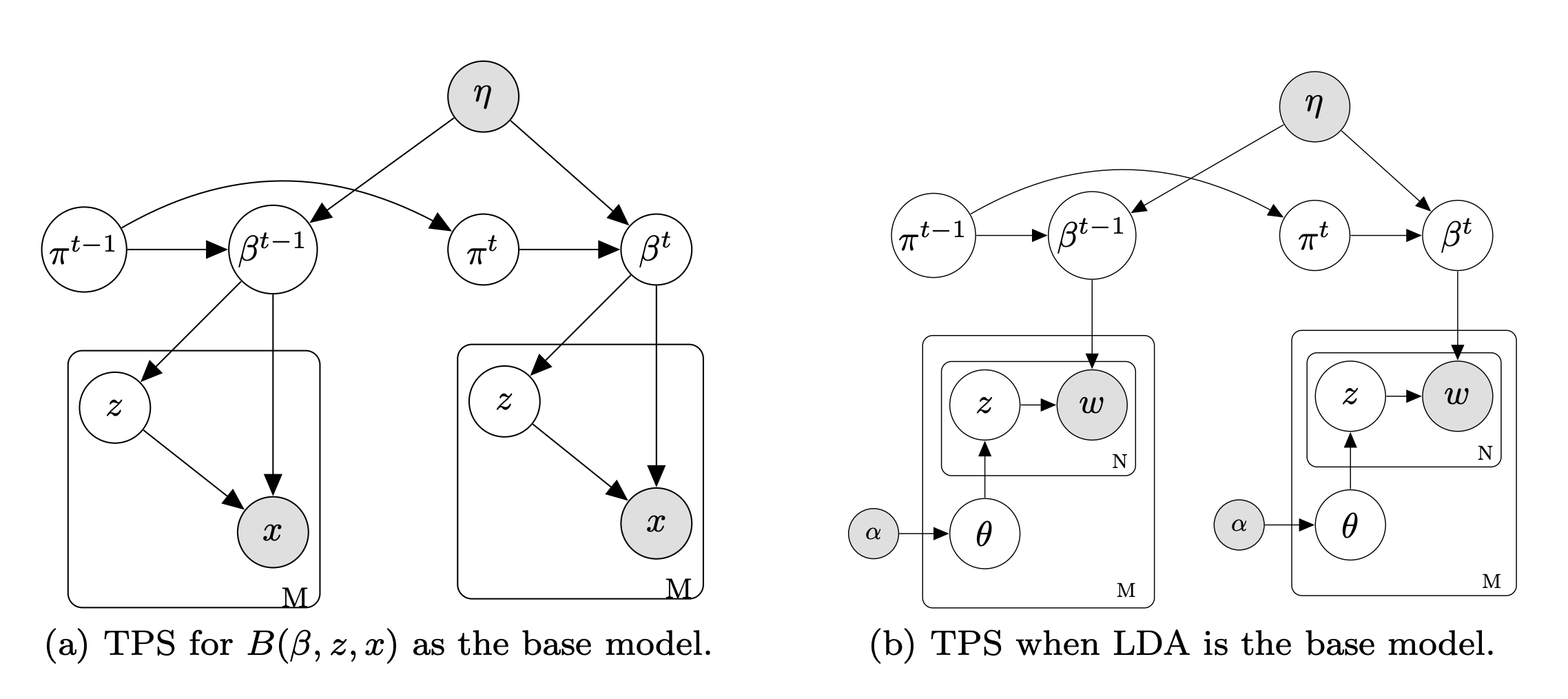Dynamic transformation of prior knowledge into Bayesian models for data streams