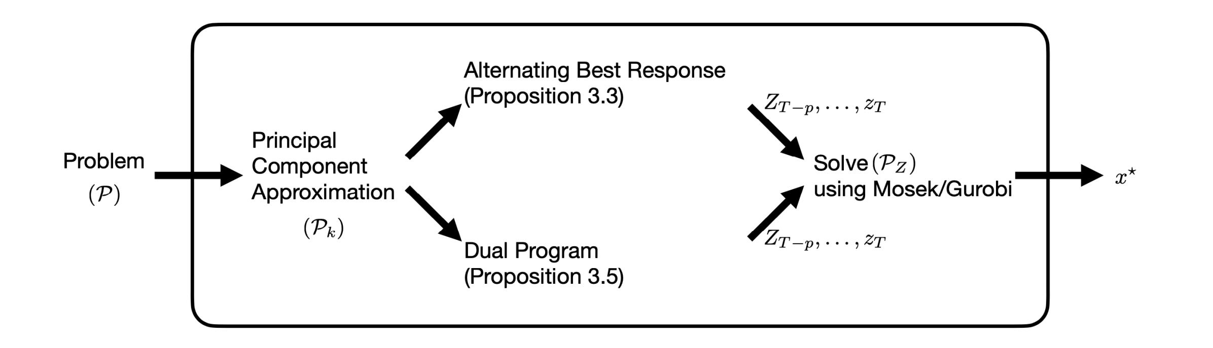 Principal Component Hierarchy for Sparse Quadratic Programs