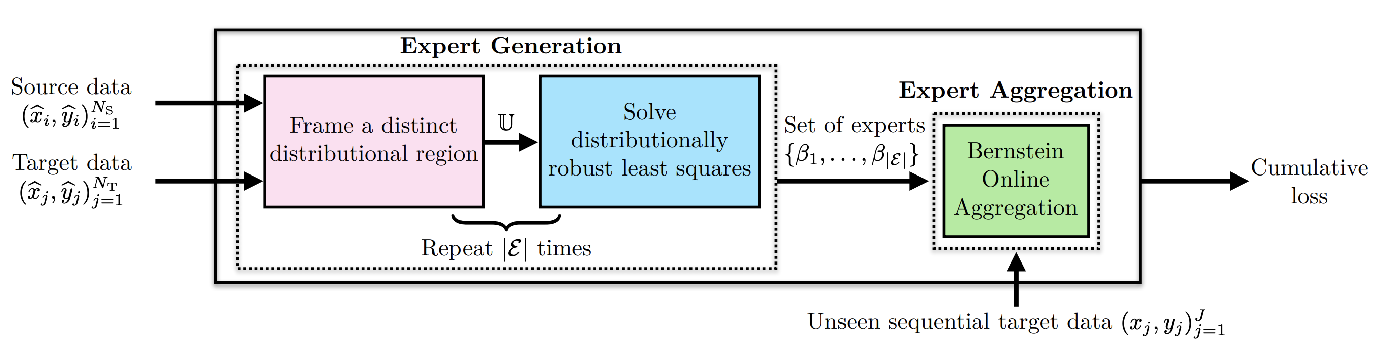 Sequential Domain Adaptation by Synthesizing Distributionally Robust Experts