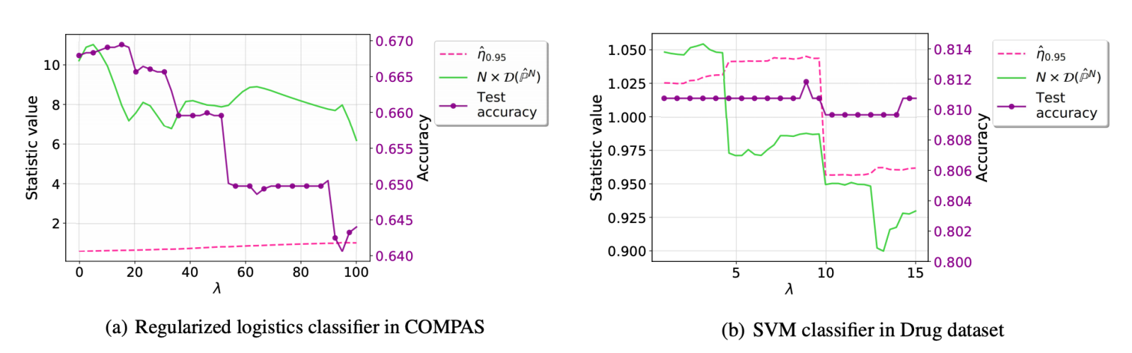 Testing Group Fairness via Optimal Transport Projections