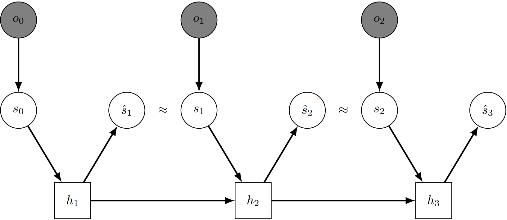 Temporal Predictive Coding For Model-Based Planning In Latent Space