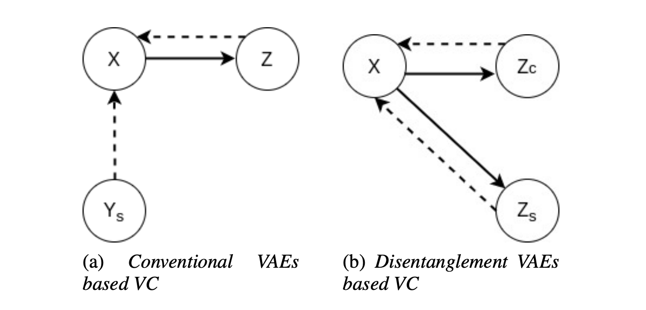 Many-to-Many Voice Conversion based Feature Disentanglement using Variational Autoencoder