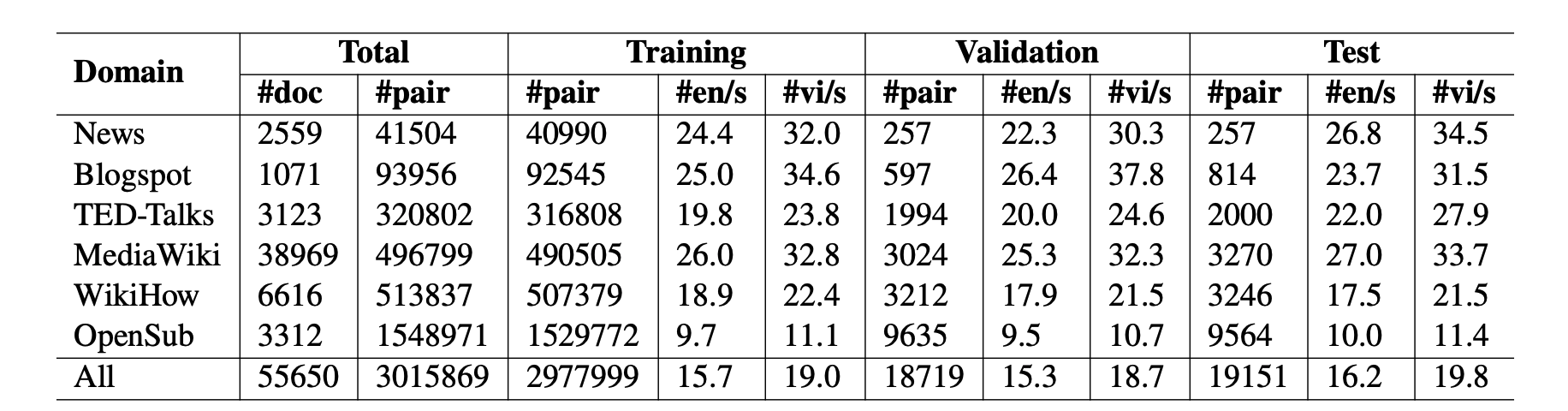 PhoMT: A High-Quality and Large-Scale Benchmark Dataset for Vietnamese-English Machine Translation