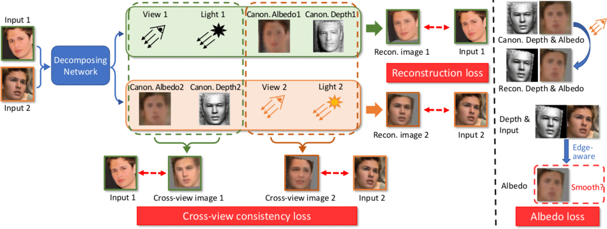 Toward Realistic Single-View 3D Object Reconstruction with Unsupervised Learning from Multiple Images